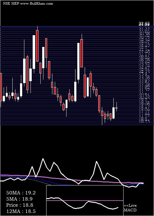 Mep Infrastructure weekly charts