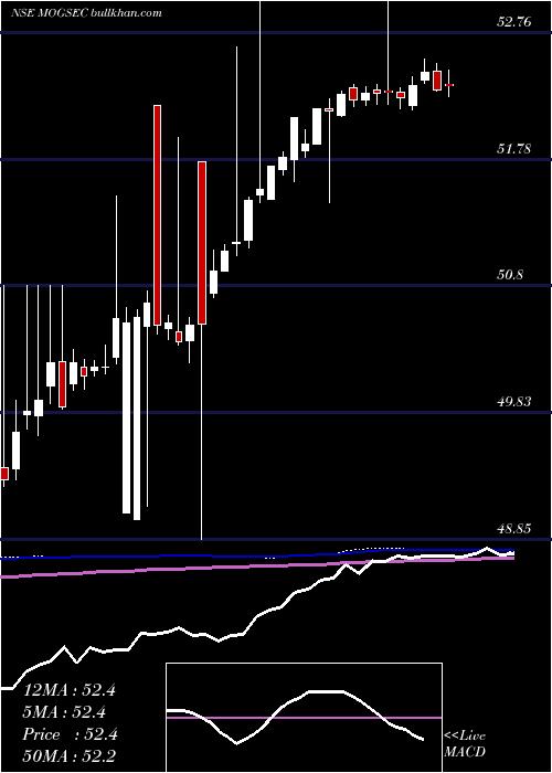 Motilalamc G5 weekly charts