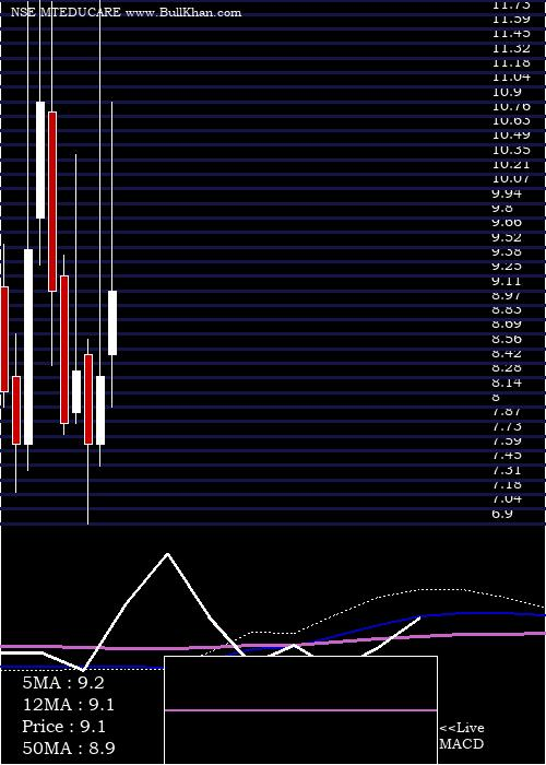 Mt Educare monthly charts