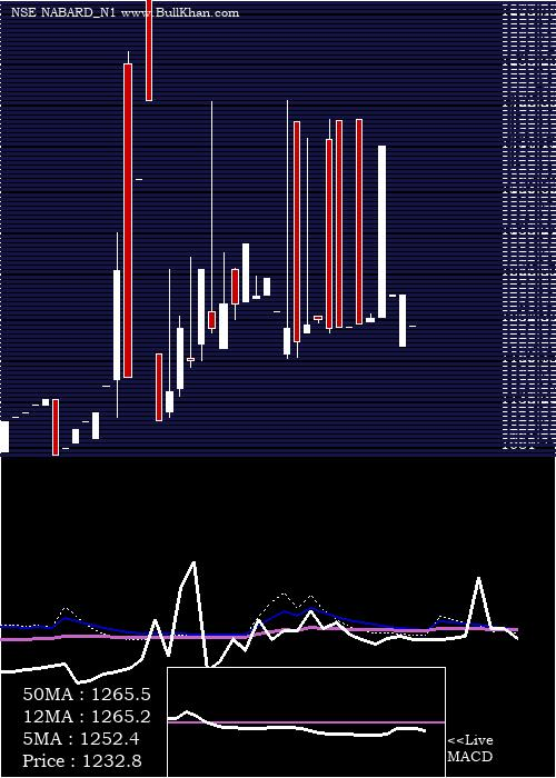 7 35 monthly charts