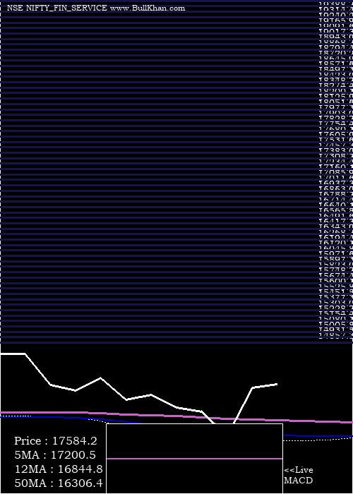 Nifty Fin monthly charts