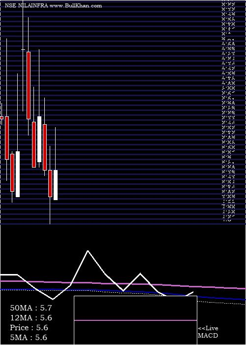 Nila Infrastructur monthly charts