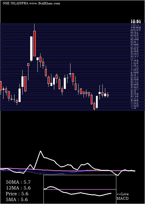 Nila Infrastructur weekly charts