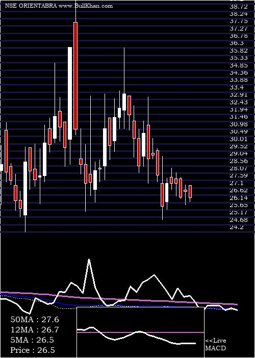Orient Abrasives weekly charts
