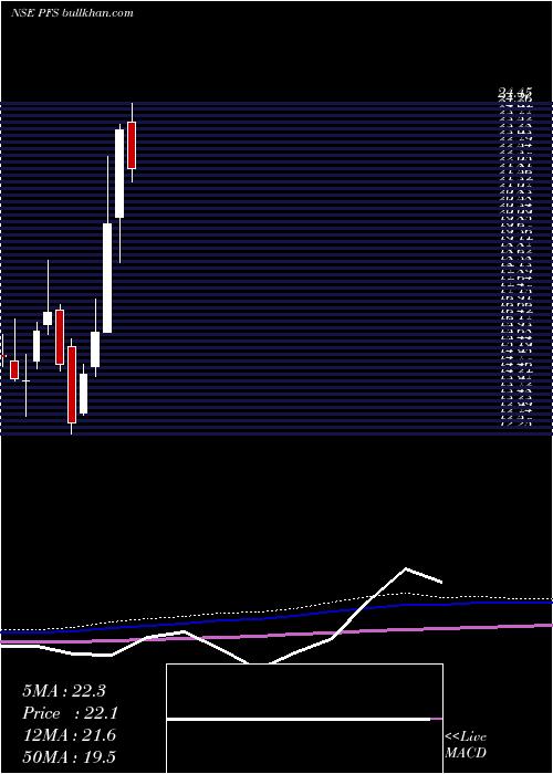 Ptc India monthly charts