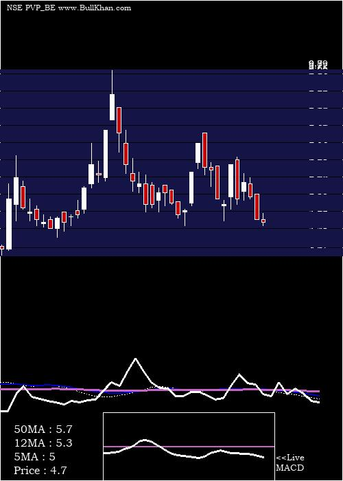 Pvp Ventures weekly charts