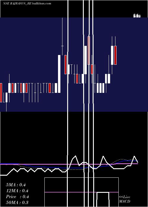 Raj Rayon weekly charts