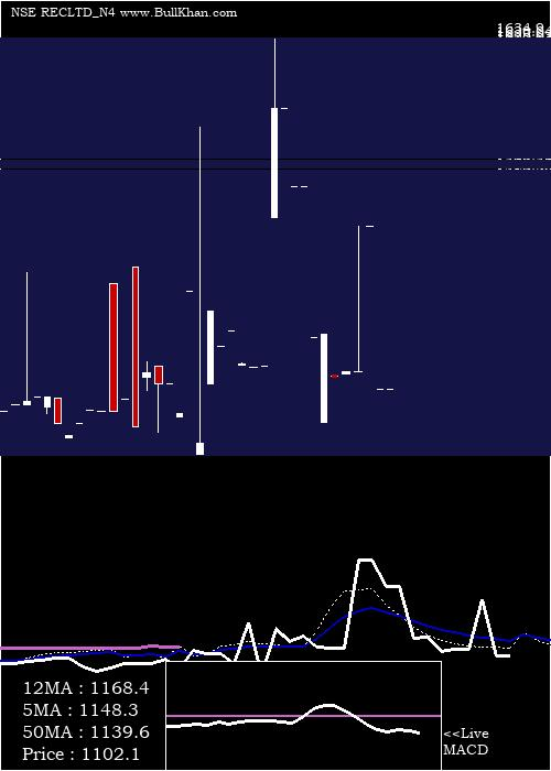 Bond 7 monthly charts