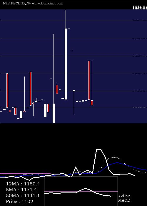 Bond 7 weekly charts