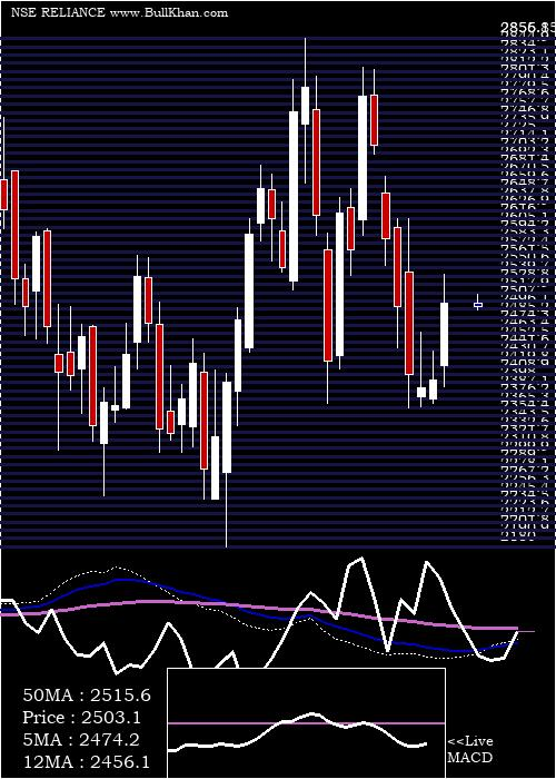 Reliance Industries weekly charts