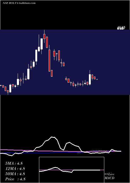 Rolta India weekly charts
