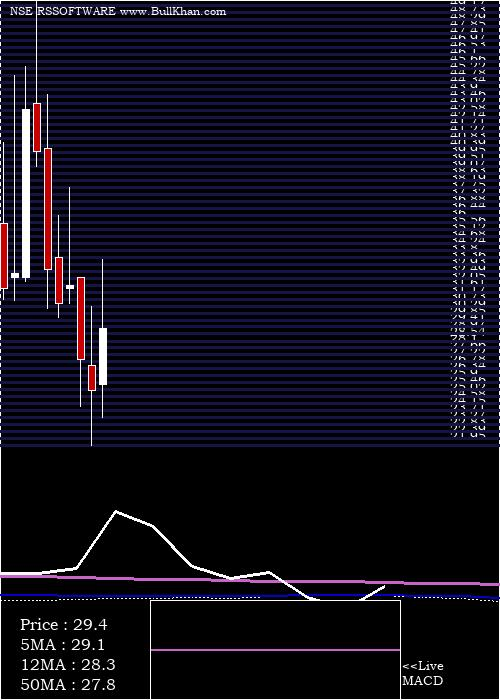 R S monthly charts
