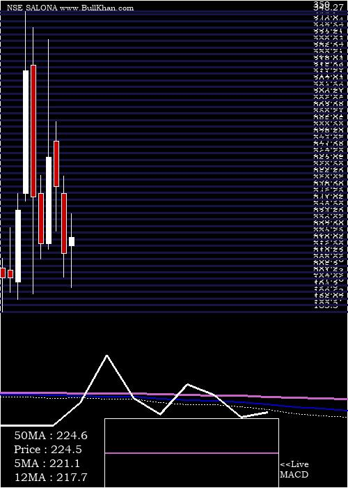 Salona Cotspin monthly charts