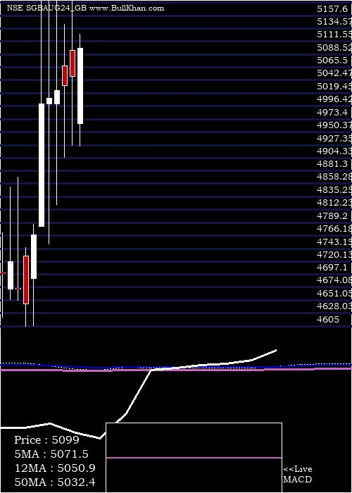2 75 monthly charts
