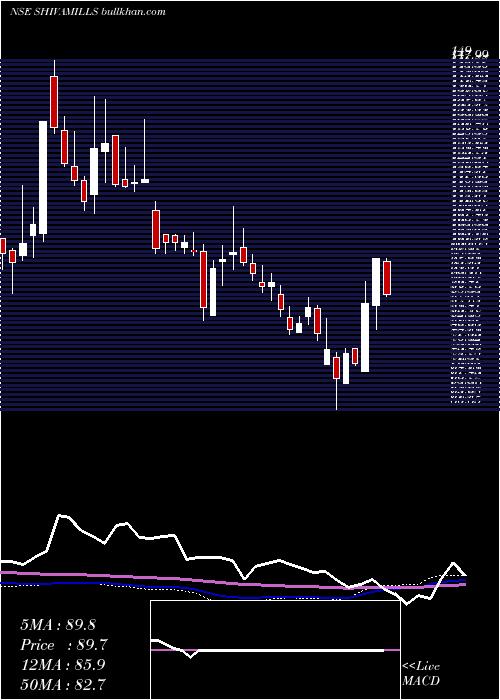 Shiva Mills weekly charts