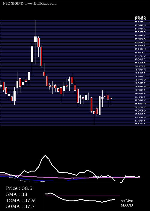 Signet Industries weekly charts