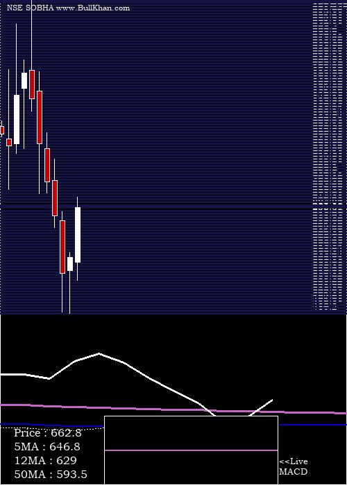 Sobha monthly charts