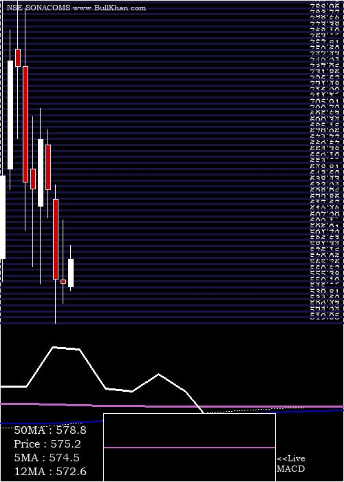 Sona Blw monthly charts