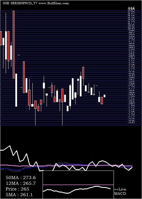 Sec Red weekly charts
