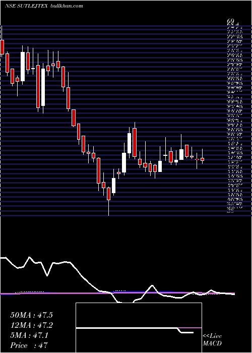 Sutlej Textiles weekly charts