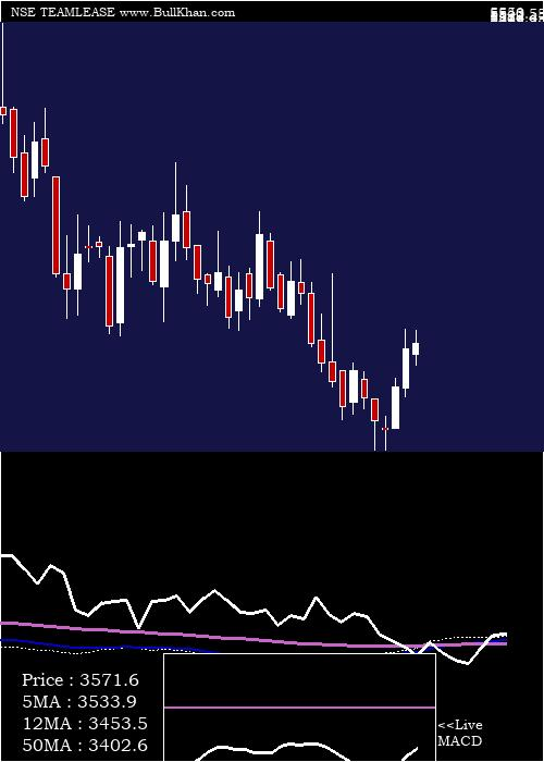 Teamlease Services weekly charts