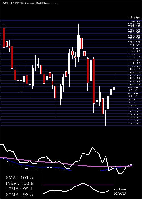 Tamilnadu Petroproducts weekly charts