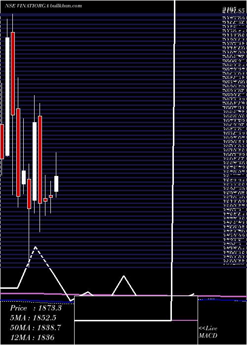 Vinati Organics monthly charts