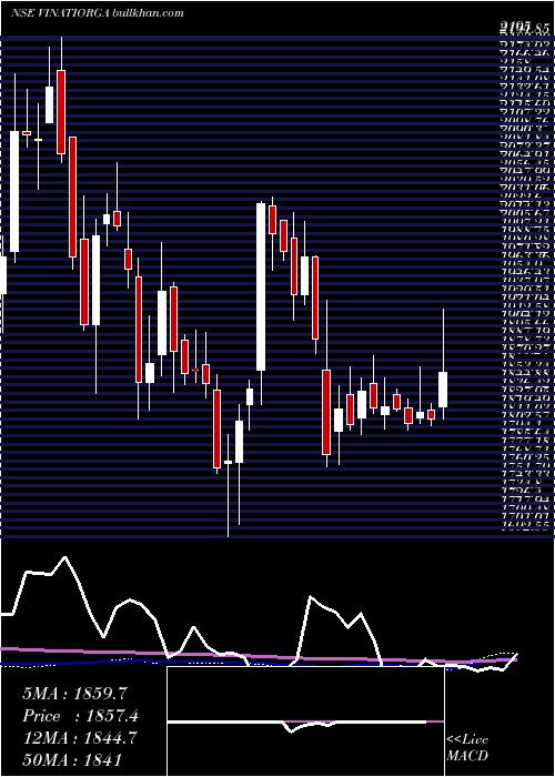 Vinati Organics weekly charts