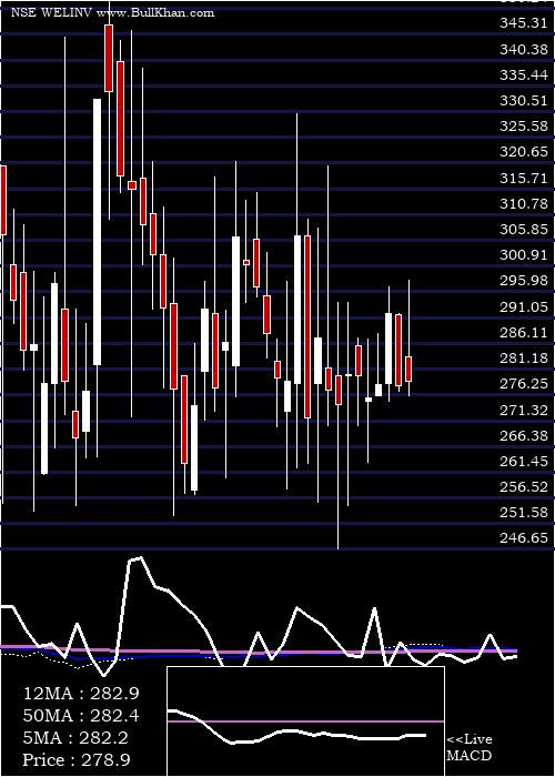 Welspun Investments weekly charts
