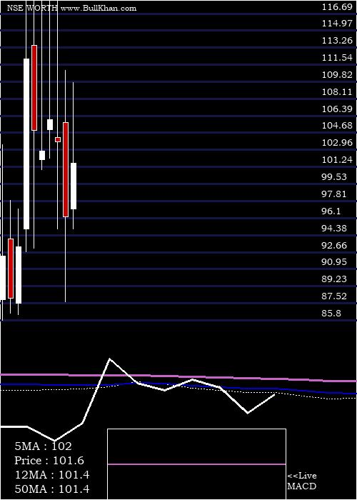 Worth Peripherals monthly charts