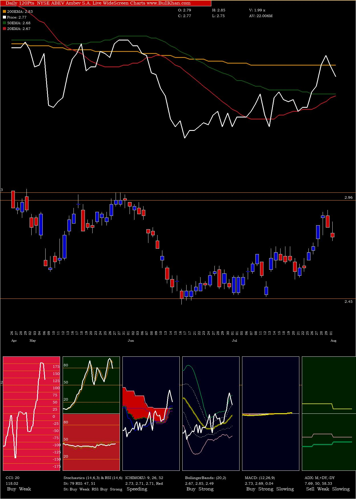 Ambev S charts and indicators