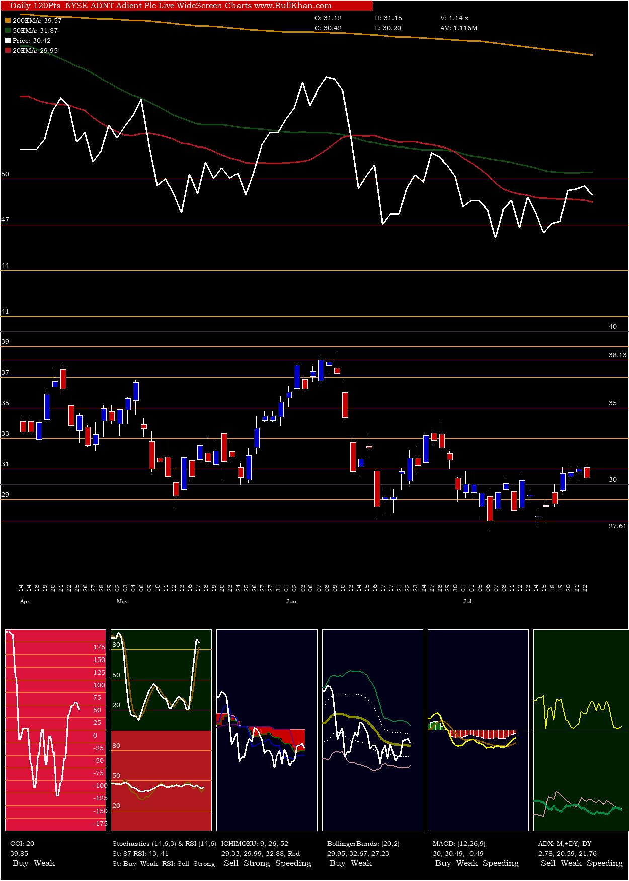 Adient Plc charts and indicators