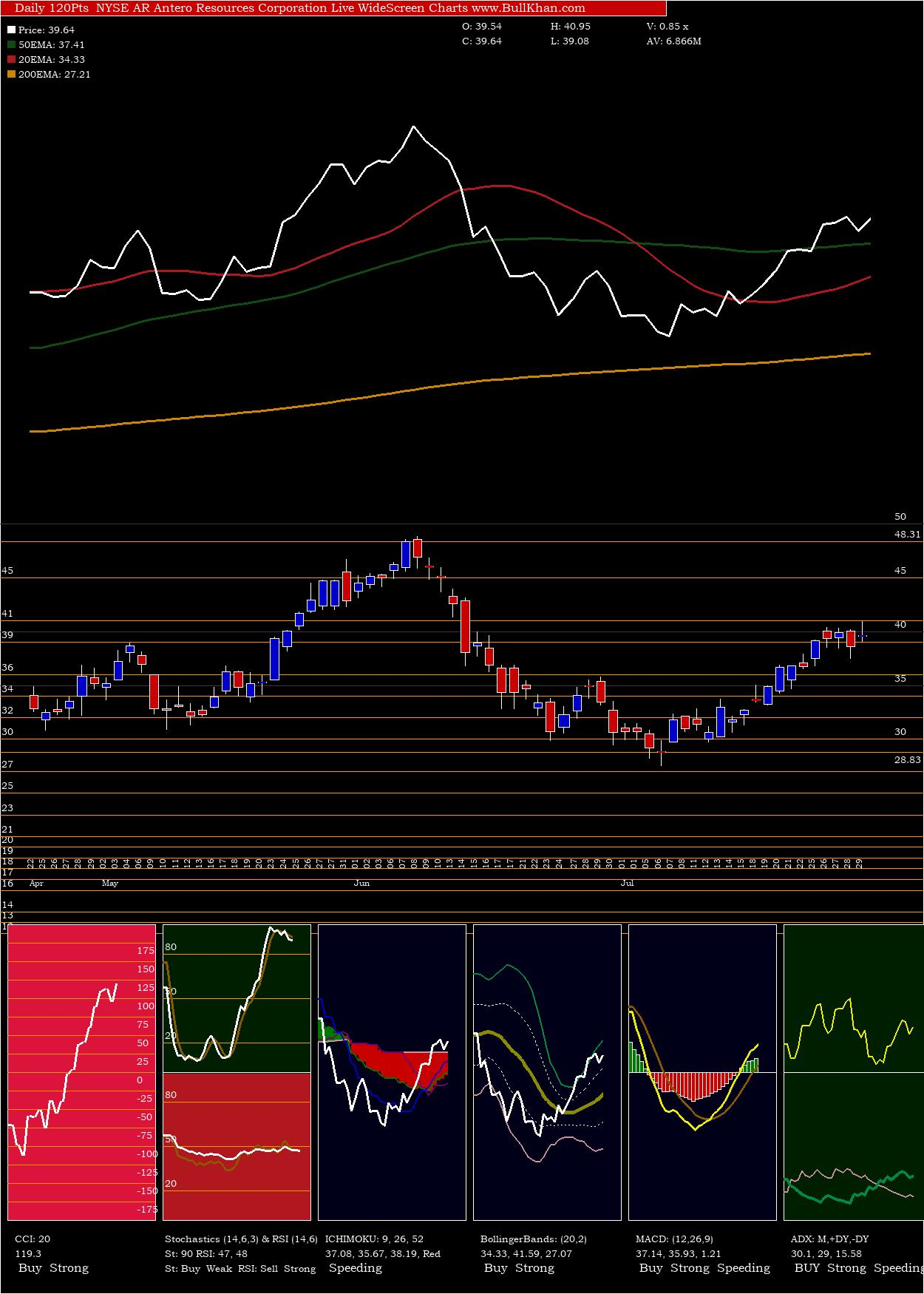 Antero Resources Corporation charts and indicators