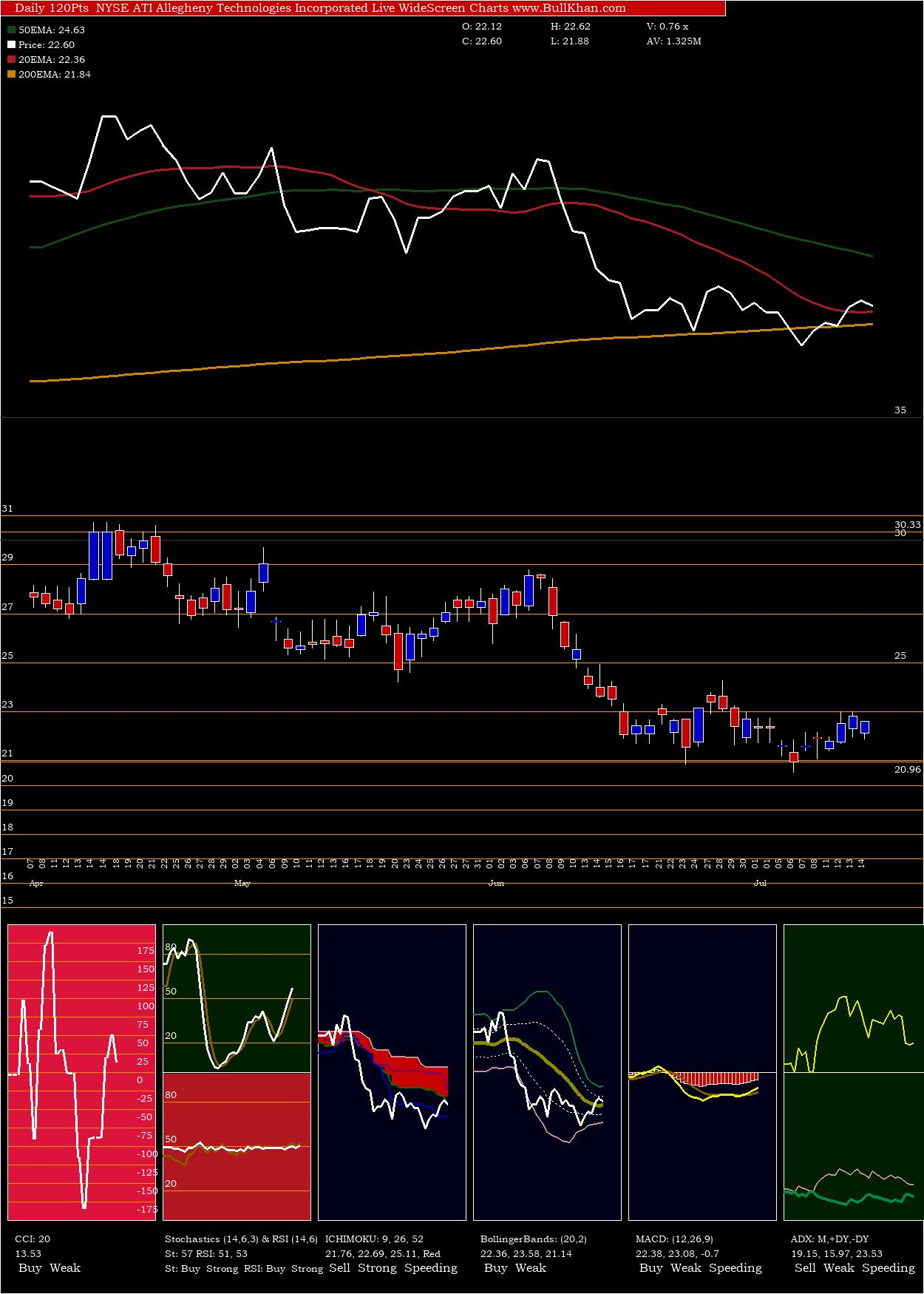 Allegheny Technologies charts and indicators