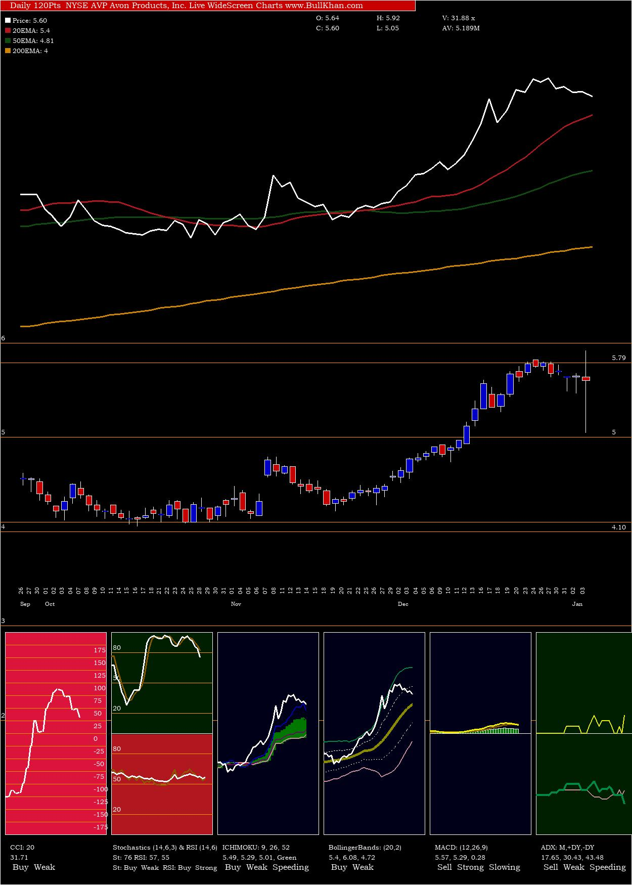 Avon Products charts and indicators