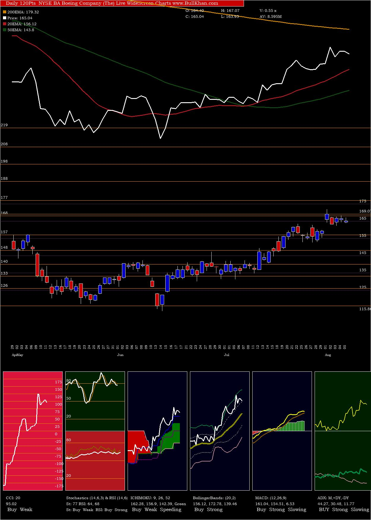 Boeing Company (The) BA Technical Analysis  Boeing Company