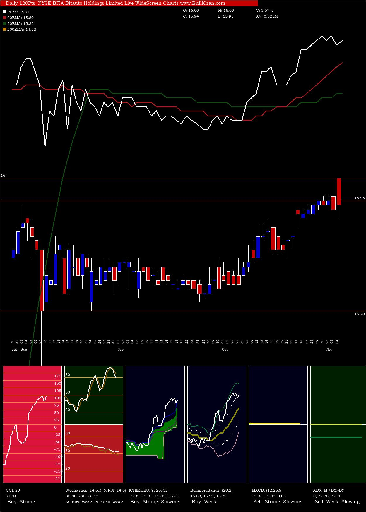 Bitauto Holdings Limited charts and indicators