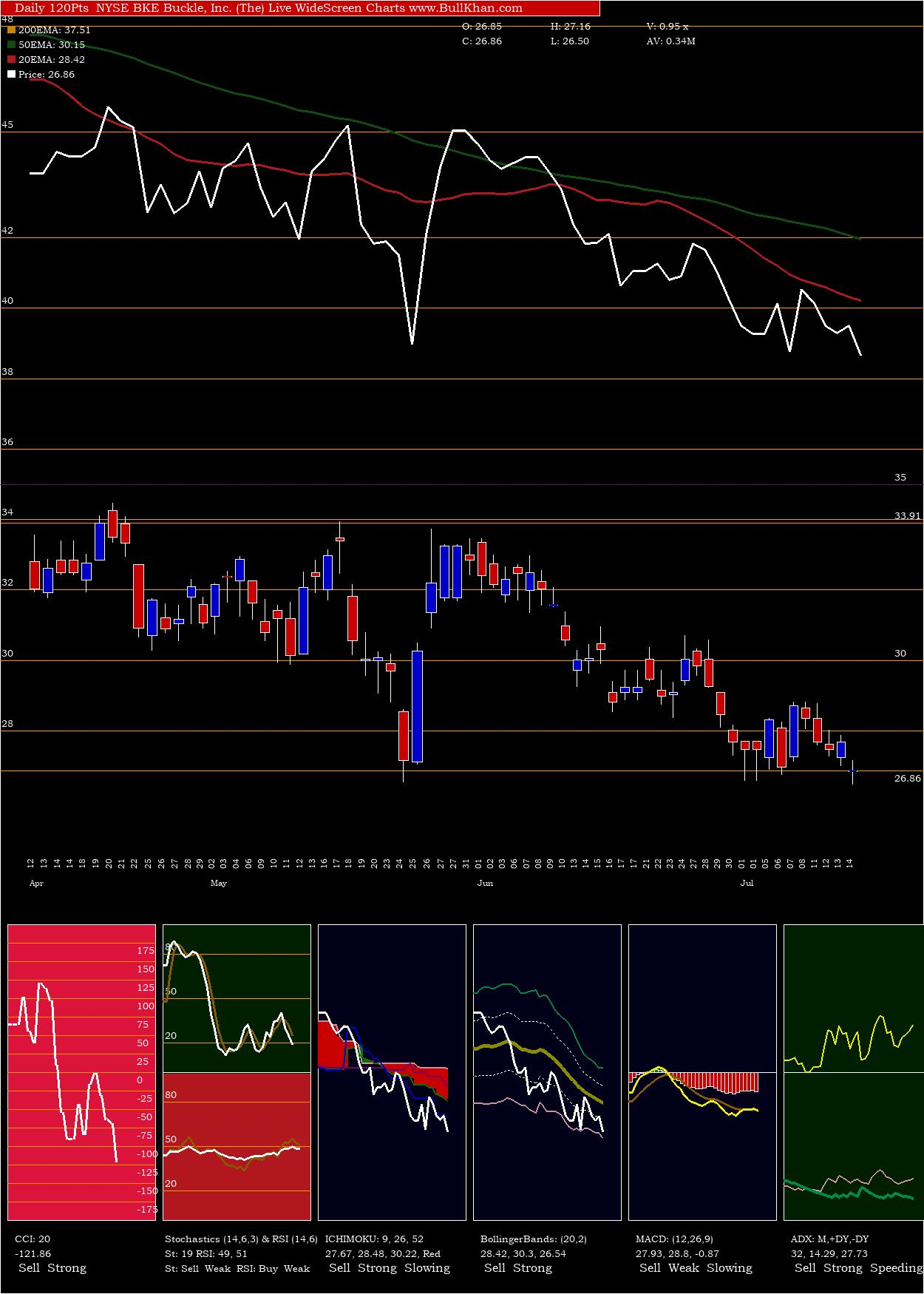 Buckle, Inc. (The) charts and indicators