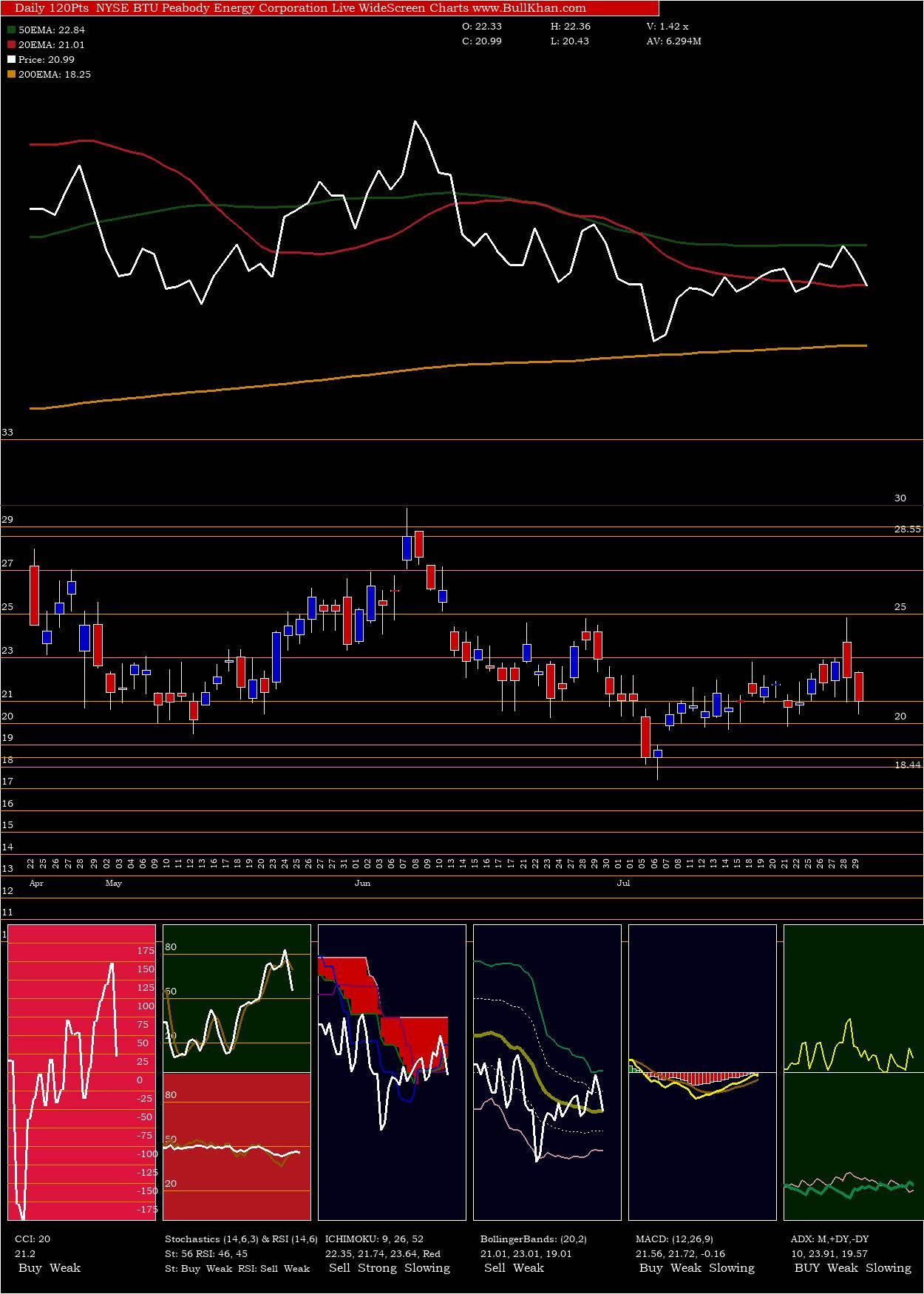 Peabody Energy charts and indicators