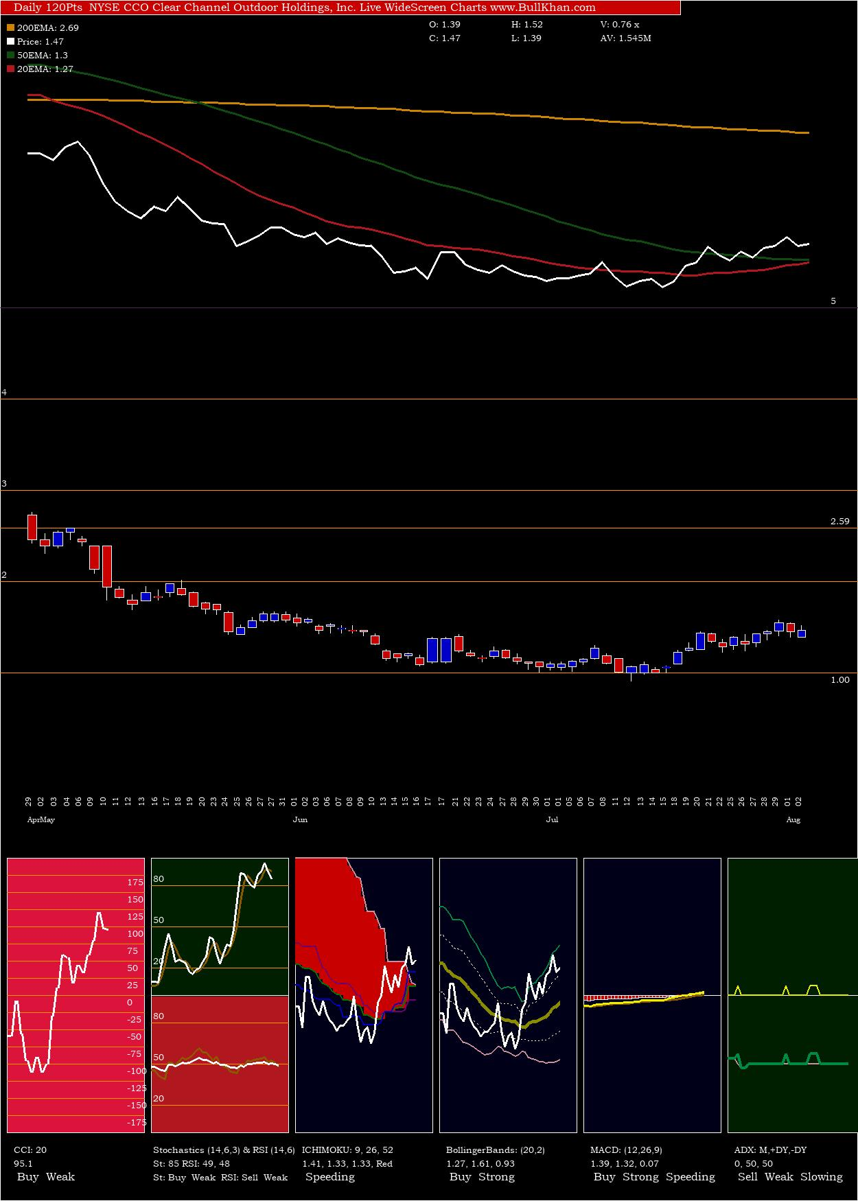 Clear Channel charts and indicators