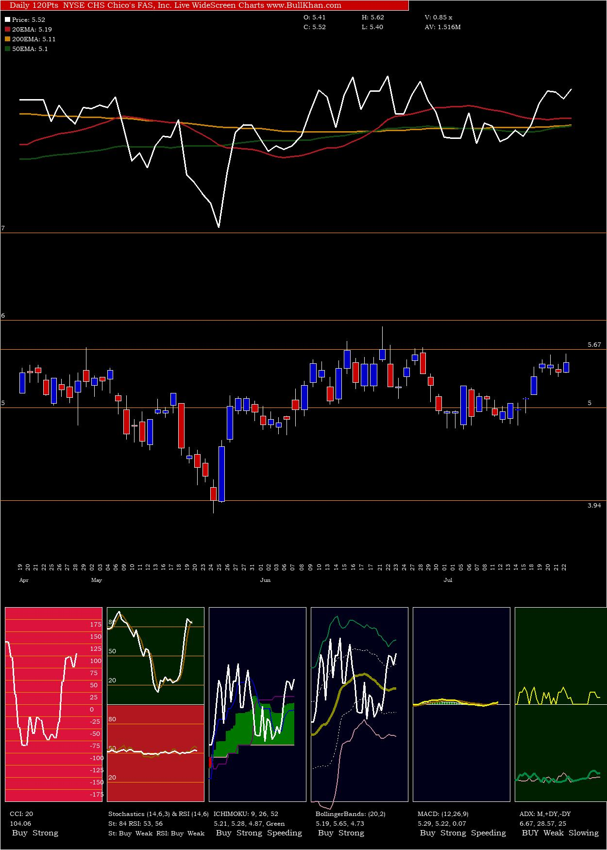 Chico's FAS, Inc. charts and indicators