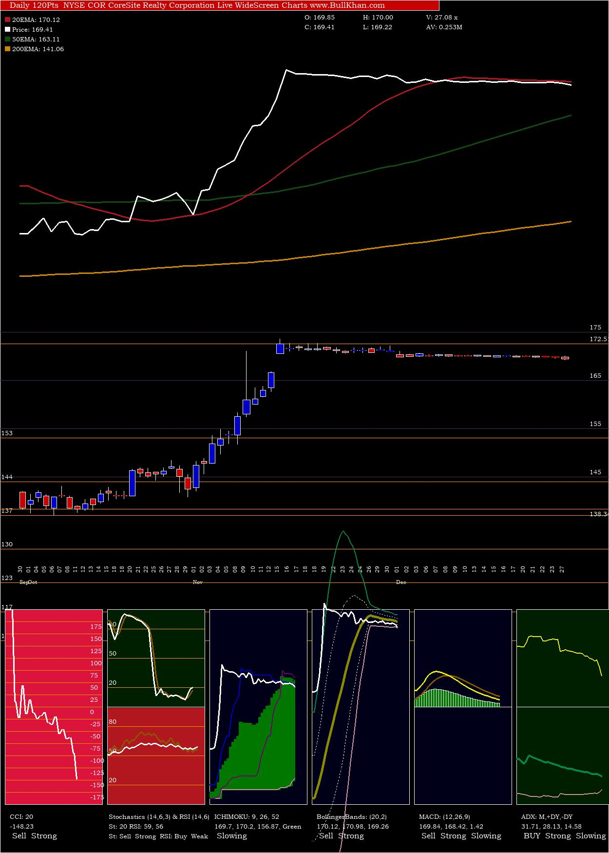 Coresite Realty charts and indicators
