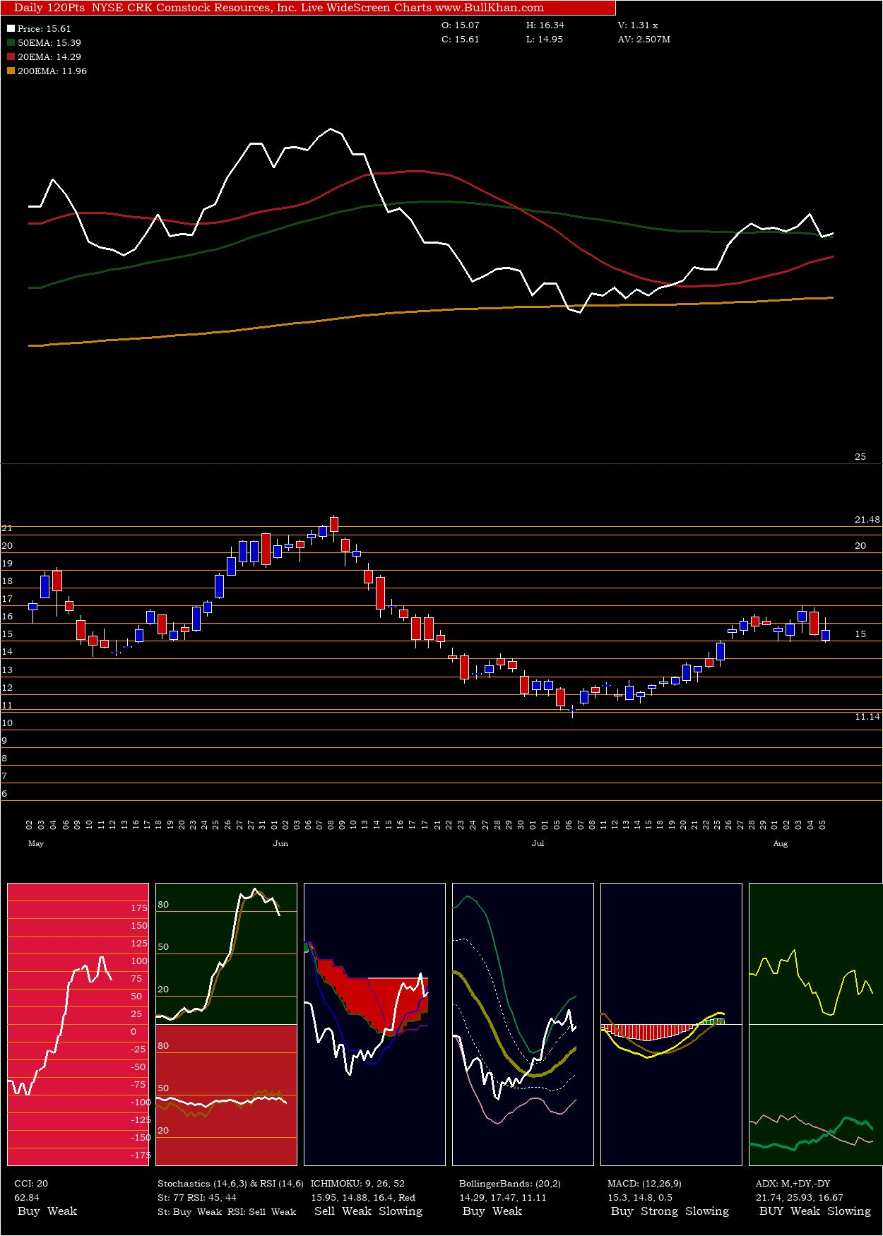 Comstock Resources, Inc. charts and indicators
