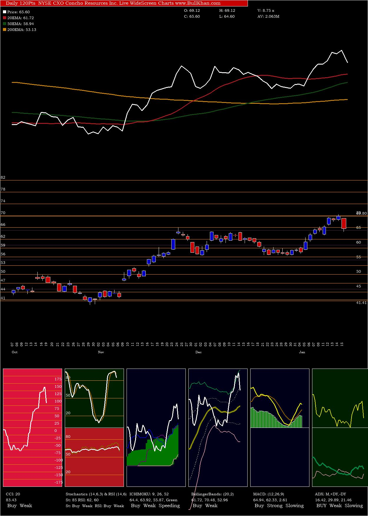 Concho Resources Inc. charts and indicators