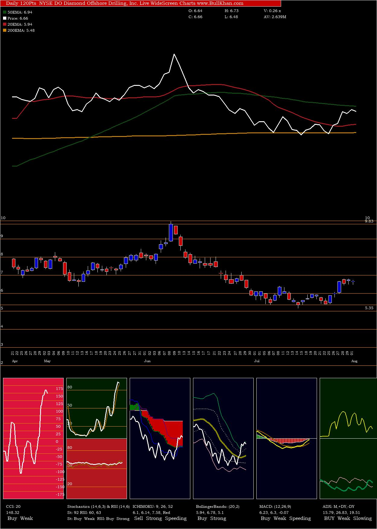 Diamond Offshore Drilling, Inc. charts and indicators
