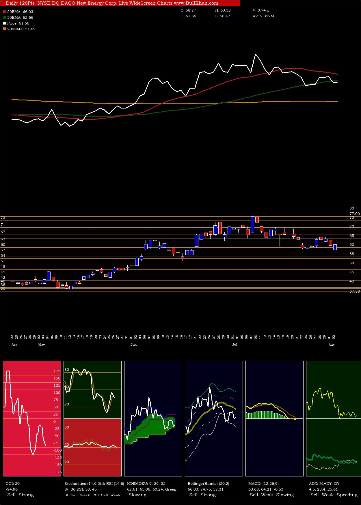 Daqo New charts and indicators