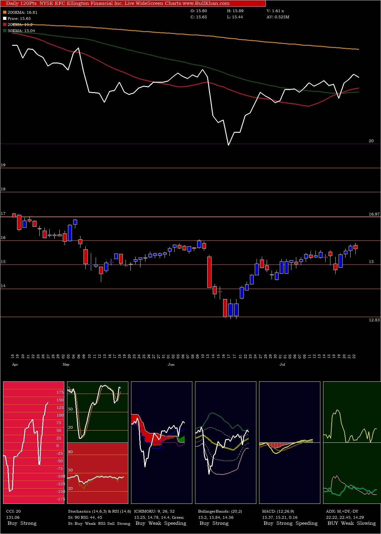 Ellington Financial charts and indicators