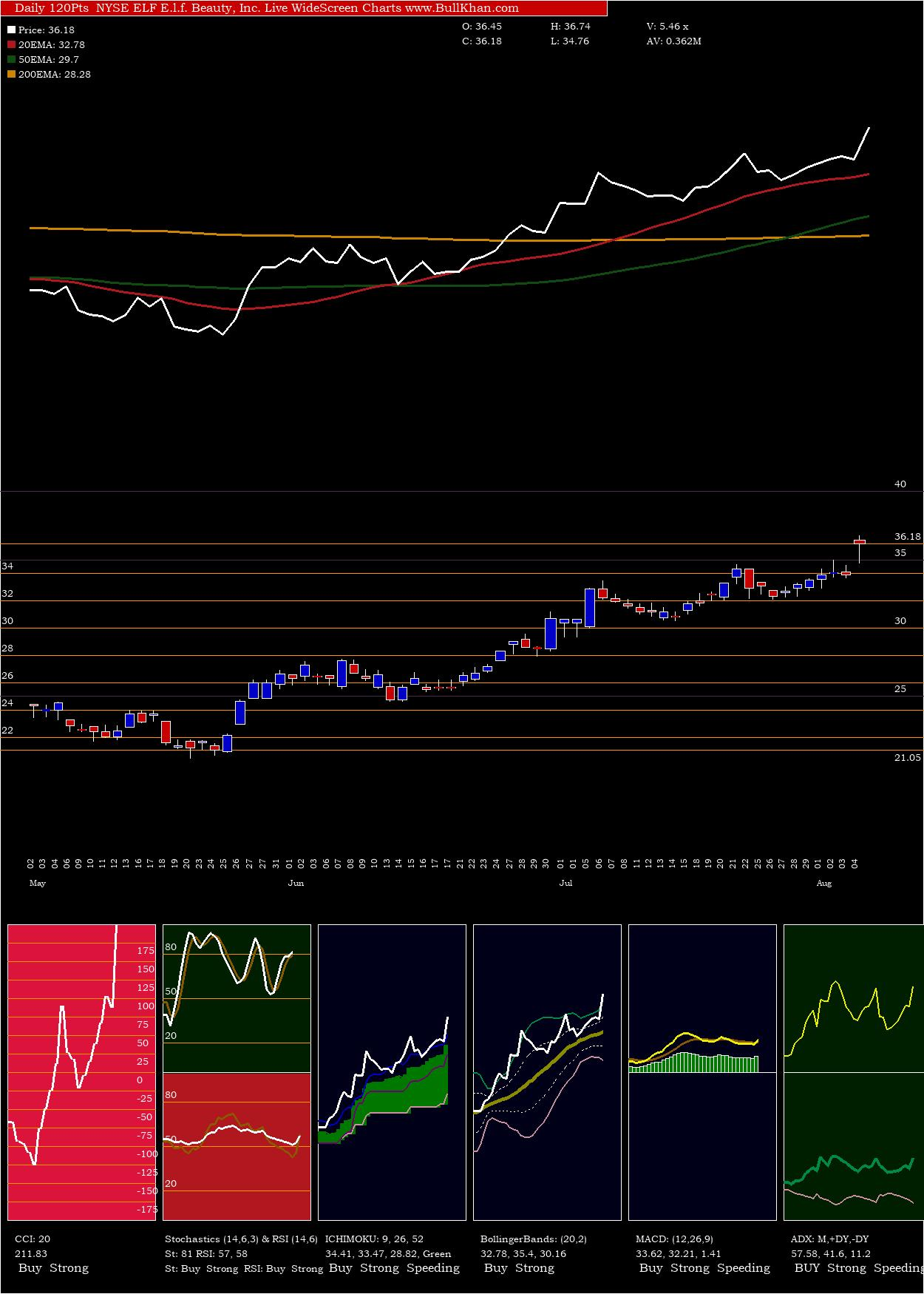 E L charts and indicators