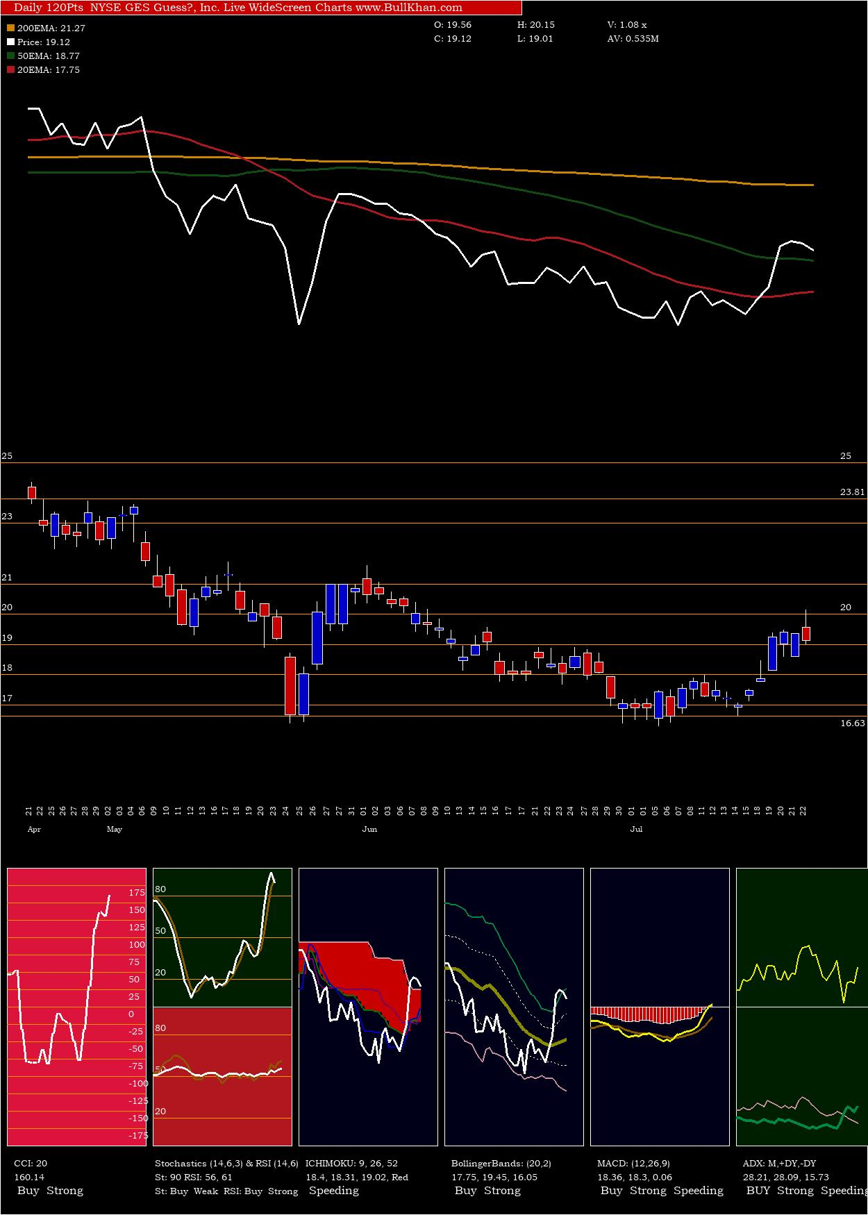 Guess Inc charts and indicators