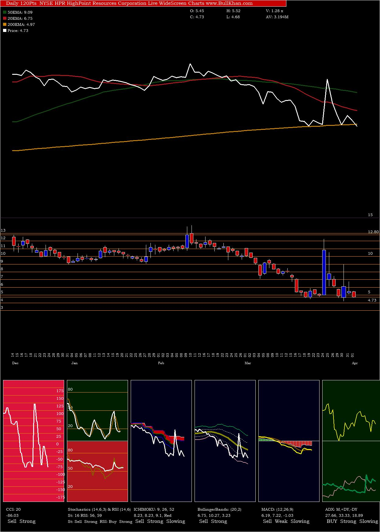 Highpoint Resources charts and indicators
